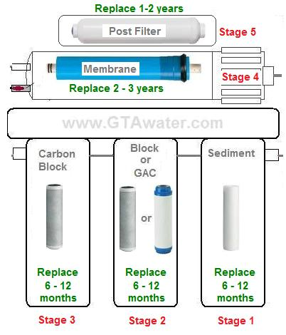 Diagram Standard 4 Stage With Post Filter Reverse Osmosis